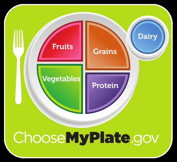 USDA_MyPlate
